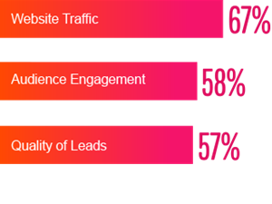 Website traffic is the most frequently measured metric, followed by audience engagement and quantity of leads.
